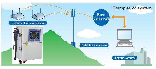 MWB4 Beispiel für System - Anbindung an Leitstand/Messwarte